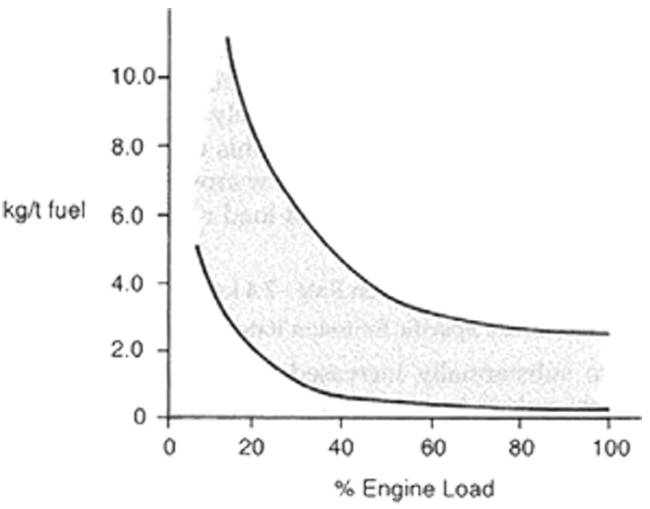 Figure 43 – Hydrocarbon emission rates as function of engine load for diesel engines.