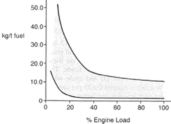 Figure 44 – Emission rates for CO from diesel engines as function of engine load.