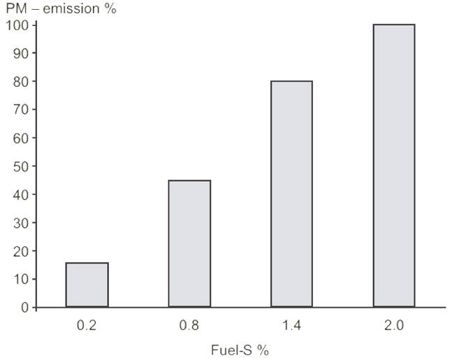 Figure 46 – PM emission as function of sulphur content in the fuel oil. From MAN Diesel & Turbo.