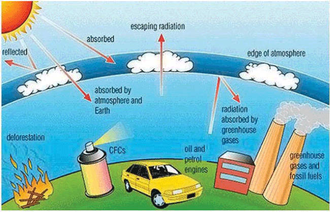 Figure 47 – Green house effect. Illustration from www.myclimatechange.net.