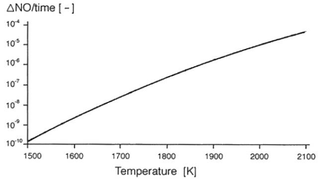 Figure 42 – NO formation as function of temperature.